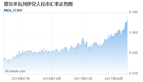摩尔多瓦列伊对英镑汇率走势图