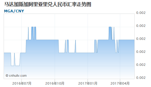 马达加斯加阿里亚里对人民币汇率走势图