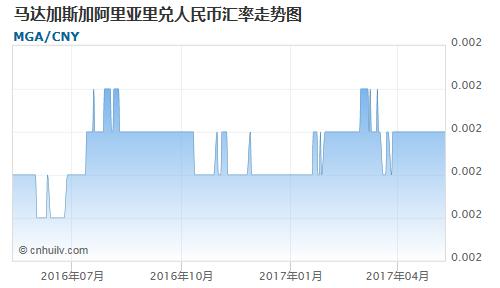 马达加斯加阿里亚里对蒙古图格里克汇率走势图