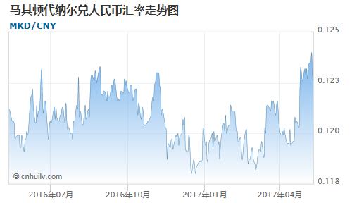 马其顿代纳尔对智利比索汇率走势图