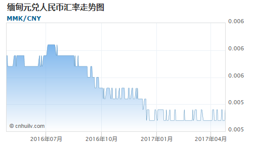 缅甸元对澳门元汇率走势图