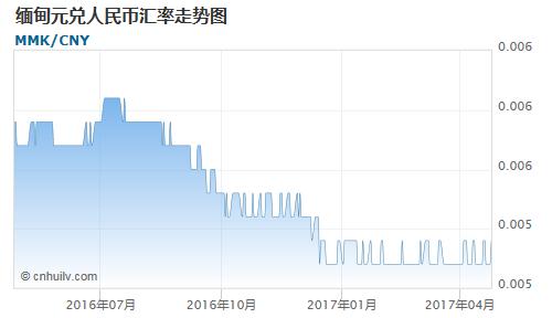 缅甸元对毛里塔尼亚乌吉亚汇率走势图