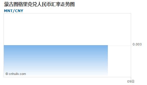 蒙古图格里克对中国离岸人民币汇率走势图