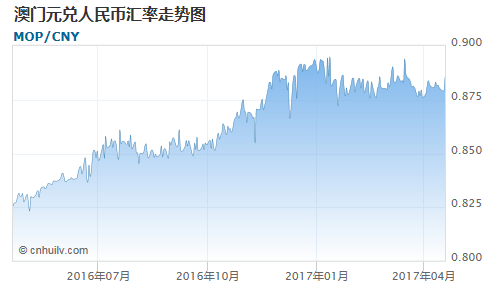 澳门元对美元汇率走势图