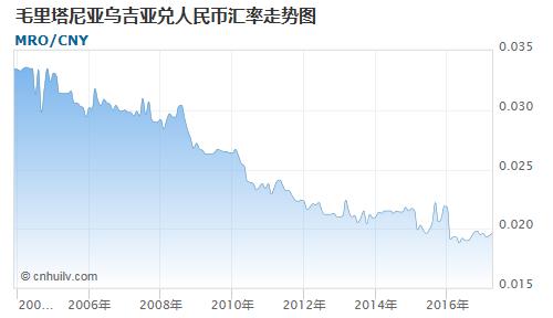毛里塔尼亚乌吉亚对约旦第纳尔汇率走势图