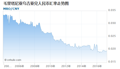 毛里塔尼亚乌吉亚对土库曼斯坦马纳特汇率走势图