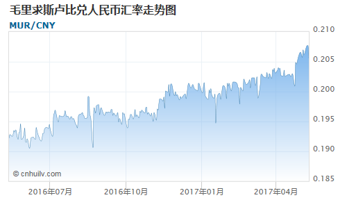 毛里求斯卢比对瑞士法郎汇率走势图