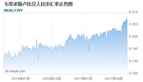 毛里求斯卢比对毛里塔尼亚乌吉亚汇率走势图
