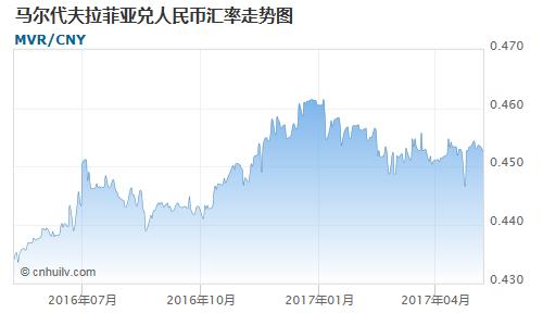 马尔代夫拉菲亚对印度卢比汇率走势图