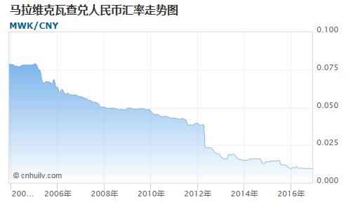 马拉维克瓦查对中非法郎汇率走势图