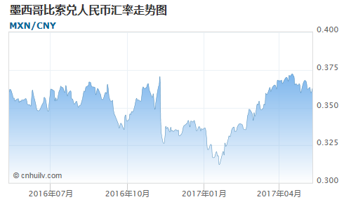 墨西哥比索对铜价盎司汇率走势图