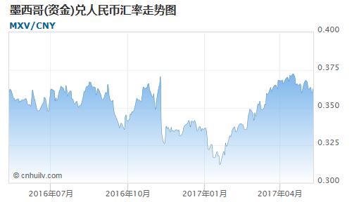 墨西哥(资金)对印度卢比汇率走势图