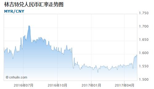 林吉特对牙买加元汇率走势图