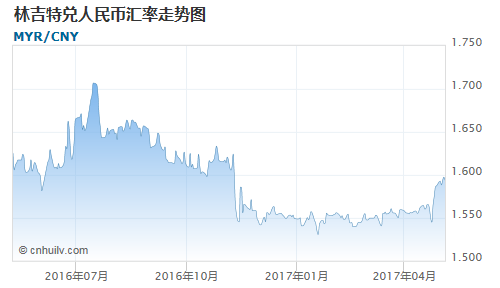 林吉特对西非法郎汇率走势图