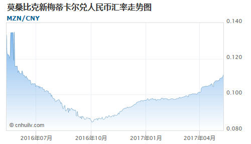莫桑比克新梅蒂卡尔对俄罗斯卢布汇率走势图