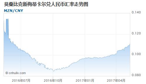莫桑比克新梅蒂卡尔对西非法郎汇率走势图