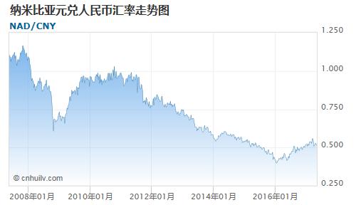 纳米比亚元兑巴基斯坦卢比汇率走势图