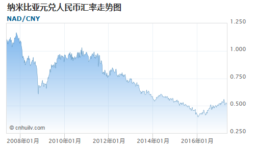 纳米比亚元对新西兰元汇率走势图