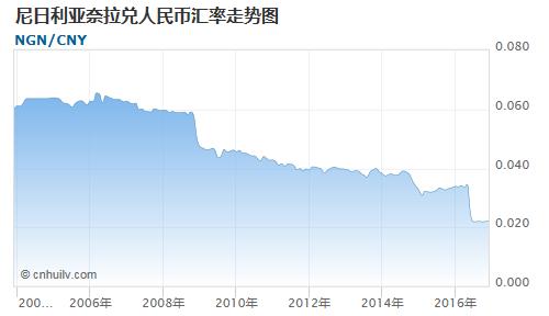 尼日利亚奈拉对加元汇率走势图
