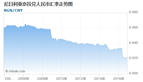 尼日利亚奈拉对中国离岸人民币汇率走势图