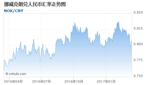 挪威克朗对津巴布韦元汇率走势图