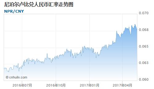 尼泊尔卢比对银价盎司汇率走势图