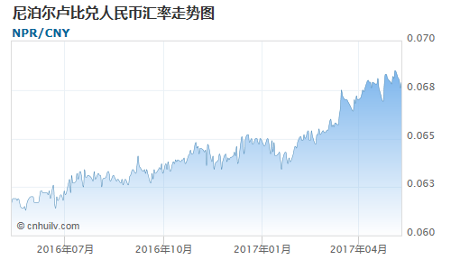 尼泊尔卢比对也门里亚尔汇率走势图