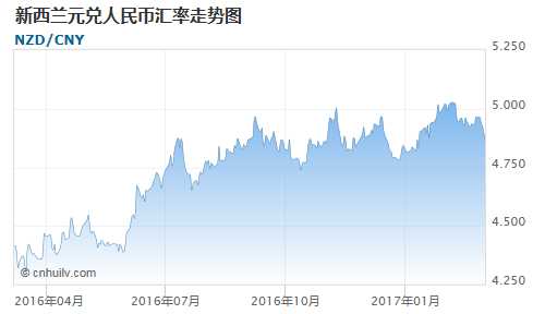 新西兰元对捷克克朗汇率走势图