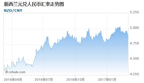 新西兰元对牙买加元汇率走势图