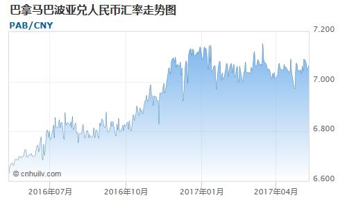 巴拿马巴波亚对印度卢比汇率走势图