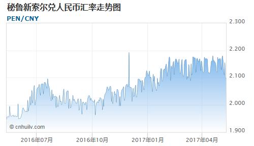 秘鲁新索尔对多米尼加比索汇率走势图