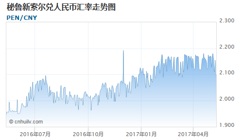秘鲁新索尔对牙买加元汇率走势图
