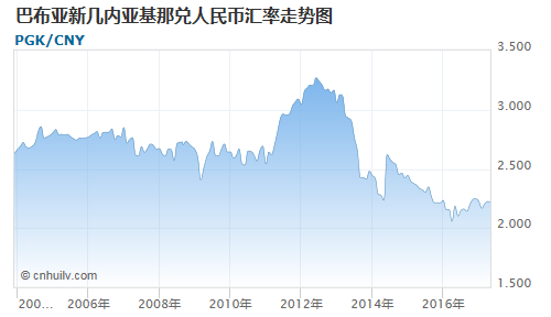 巴布亚新几内亚基那对中国离岸人民币汇率走势图