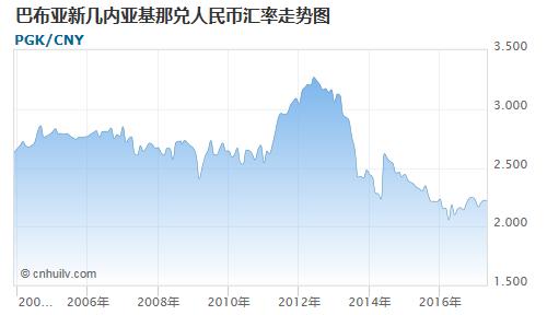 巴布亚新几内亚基那对圭亚那元汇率走势图