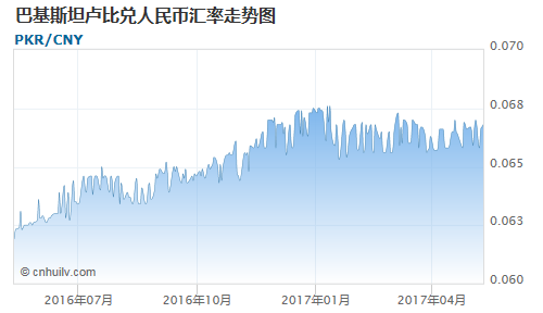 巴基斯坦卢比对日元汇率走势图