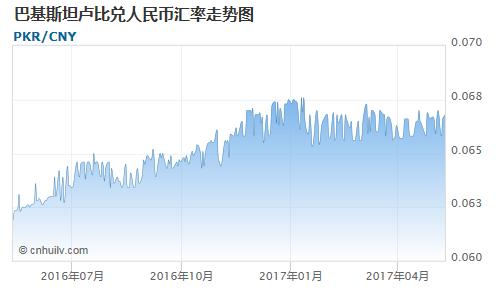 巴基斯坦卢比对也门里亚尔汇率走势图