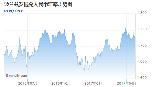 波兰兹罗提对中国离岸人民币汇率走势图