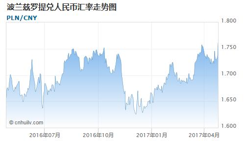 波兰兹罗提对金价盎司汇率走势图