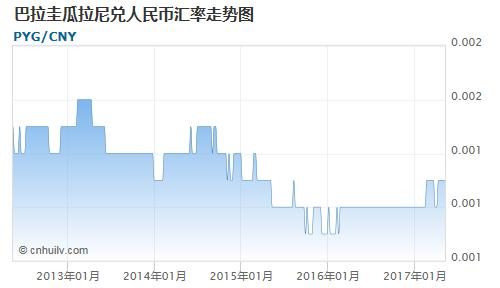 巴拉圭瓜拉尼对毛里求斯卢比汇率走势图