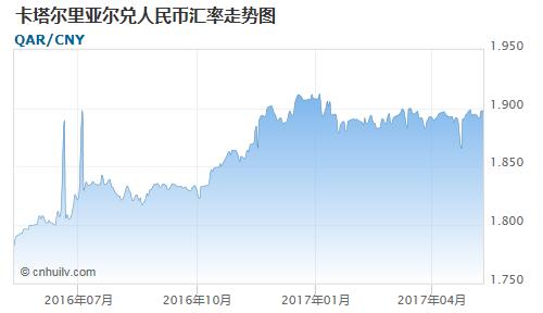 卡塔尔里亚尔对智利比索汇率走势图