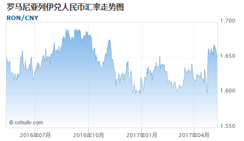 罗马尼亚列伊对叙利亚镑汇率走势图