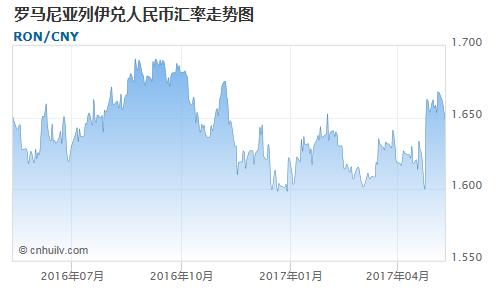 罗马尼亚列伊对金价盎司汇率走势图