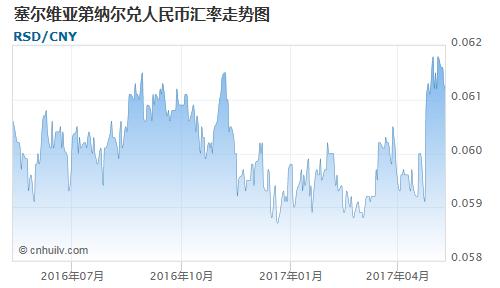 塞尔维亚第纳尔对牙买加元汇率走势图