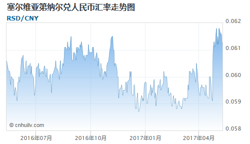 塞尔维亚第纳尔对韩元汇率走势图