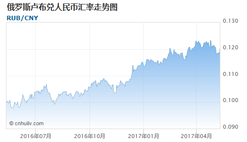 俄罗斯卢布对开曼群岛元汇率走势图