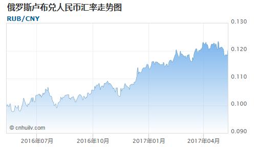 俄罗斯卢布对毛里塔尼亚乌吉亚汇率走势图
