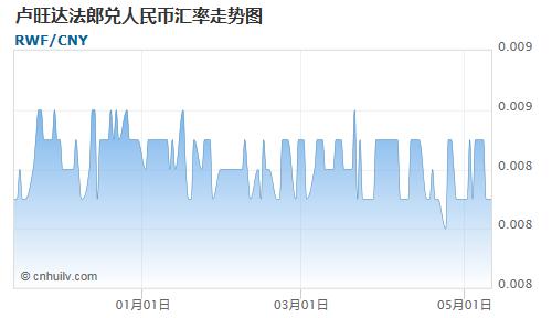 卢旺达法郎对金价盎司汇率走势图
