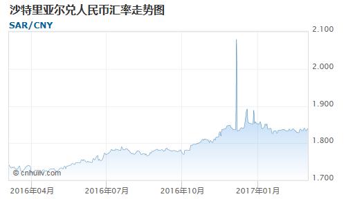 沙特里亚尔对牙买加元汇率走势图