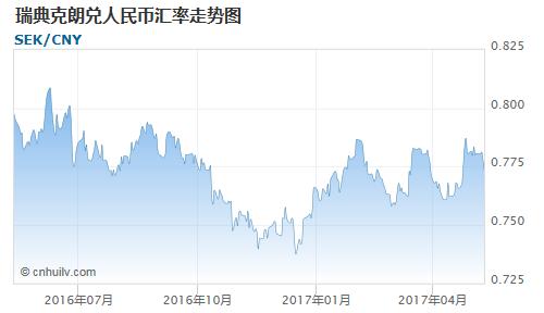 瑞典克朗对日元汇率走势图
