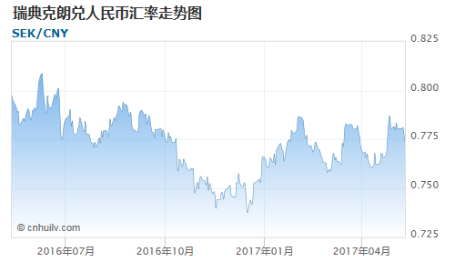 瑞典克朗对苏里南元汇率走势图